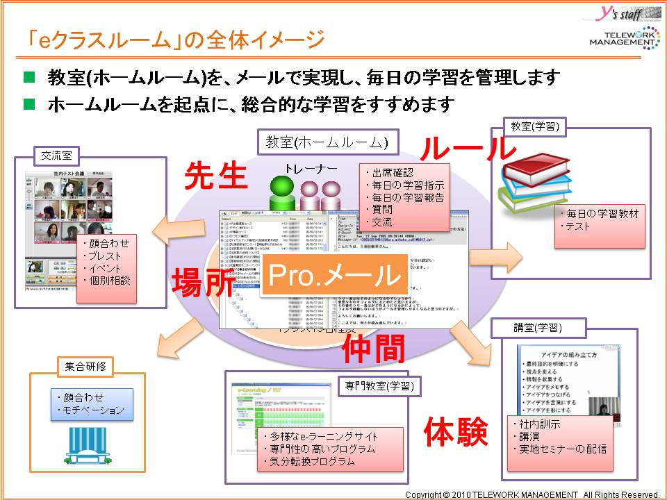 http://www.telework-management.co.jp/files/images/eclassroom0223.jpg